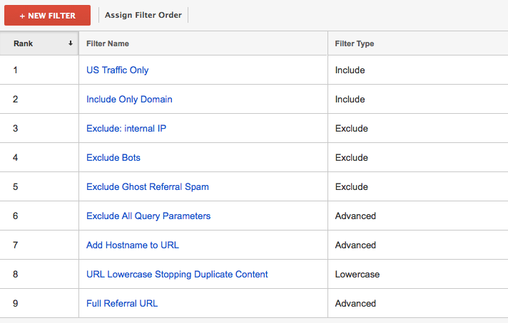 Filters for Google Analytics